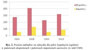 Rys. 2. Poziom nakładów na subsydia dla paliw kopalnych (ogółem) w państwach eksporterach i państwach importerach surowców (w mld USD)