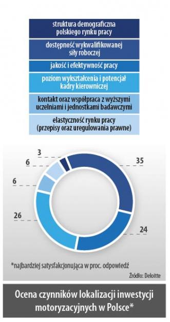 Ocena czynników lokalizacji inwestycji motoryzacyjnych w Polsce