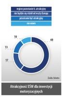 Atrakcyjność EŚW dla inwestycji motoryzacyjnych