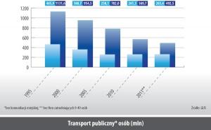Transport publiczny osób* (mln)