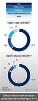 Struktura udziału w rynku dostawców pasażerskiego taboru kolejowego w 2011 r.