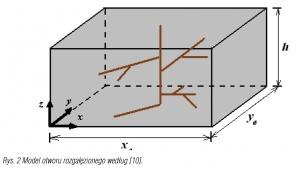 Rys. 2 Model otworu rozgałęzionego według [10].