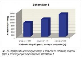 Rys. 4 a. Wydajność otworu rozgałęzionego w stosunku do całkowitej długości gałęzi w poszczególnych przypadkach dla schematu nr 1.