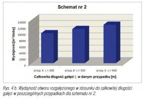 Rys. 4 b. Wydajność otworu rozgałęzionego w stosunku do całkowitej długości gałęzi w poszczególnych przypadkach dla schematu nr 2.
