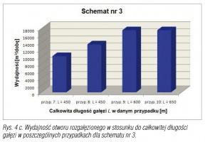 Rys. 4 c. Wydajność otworu rozgałęzionego w stosunku do całkowitej długości gałęzi w poszczególnych przypadkach dla schematu nr 3.