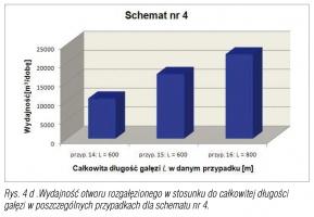 Rys. 4 d .Wydajność otworu rozgałęzionego w stosunku do całkowitej długości gałęzi w poszczególnych przypadkach dla schematu nr 4.