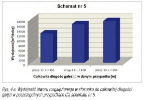 Rys. 4 e. Wydajność otworu rozgałęzionego w stosunku do całkowitej długości gałęzi w poszczególnych przypadkach dla schematu nr 5.
