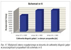 Rys. 4 f. Wydajność otworu rozgałęzionego w stosunku do całkowitej długości gałęzi w poszczególnych przypadkach dla schematu nr 6.