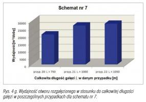 Rys. 4 g. Wydajność otworu rozgałęzionego w stosunku do całkowitej długości gałęzi w poszczególnych przypadkach dla schematu nr 7.