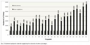 Rys. 5 Porównanie wydajności otworów rozgałęzionych w stosunku do otworu pionowego