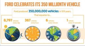 350 milionów fordów wyprodukowanych w ciągu 109 lat to w przeliczeniu 8 797 aut tej marki codziennie, 367 sztuk na godzinę, 6 na minutę i jeden Ford na 10 sekund / foto: Ford
