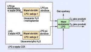 Rys. 1. Schemat blokowy węzła LPG