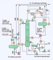 Rys. 2. Schemat technologiczny sekcji deetanizacji, gdzie FC - regulator przepływu, PC -  re-gulator ciśnienia, TC - regulator temperatury, LC - regulator poziomu, LPS - para grzewcza, LPC - kondensat, CW - woda chłodząca, NNF - zrzuty