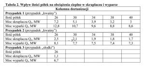 Tabela 2. Wpływ ilości półek na obciążenia cieplne w skraplaczu i wyparce
