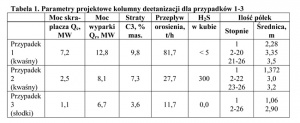 Tabela 1. Parametry projektowe kolumny deetanizacji dla przypadków 1-3