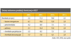 Zmiany wolumenu produkcji chemicznej w UE27