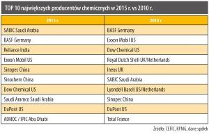 TOP 10 największych producentów chemicznych w 2015 r. vs 2010 r.
