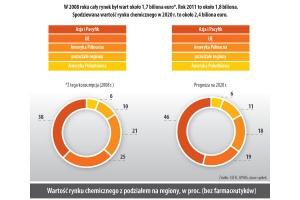 W 2008 roku cały rynek był wart około 1,7 biliona euro*. Rok 2011 to około 1,8 biliona. Spodziewana wartosc rynku chemicznego w 2020 r. to około 2,4 biliona euro.