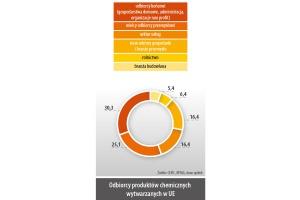 Odbiorcy produktów chemicznych wytwarzanych w UE