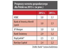 Prognozy wzrostu gospodarczego dla Polski na 2013 r.