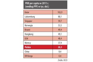 PKB per capita w 2011 r. (według PPP, w tys. dol.)