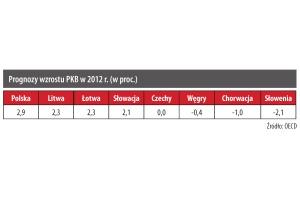 Prognozy wzrostu PKB w 2012 r. (w proc.)