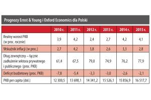 Prognozy Ernst&Young i Oxford Economics dla Polski