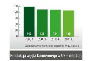 Produkcja wegla kamiennego w UE – mln ton