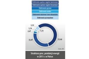 Struktura proc. produkcji energii w 2011 r. w Polsce