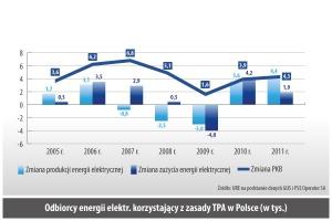 Odbiorcy energii elektr. korzystajacy z zasady TPA w Polsce (w tys.)