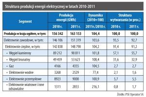 Struktura produkcji energii elektrycznej w latach 2010-2011