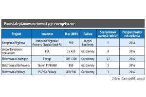 Pozostałe planowane inwestycje energetyczne