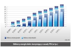 Odbiorcy energii elektr. korzystajacy z zasady TPA (w tys.)