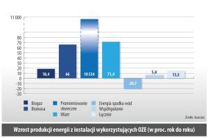 Wzrost produkcji energii z instalacji wykorzystujących OZE (w proc. rok do roku)