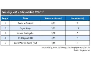 Transakcje M&A w Polsce w latach 2012-11*