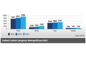 Ludnosc swiata i prognoza demograczna (mln)