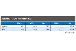 Dynamika PKB (rok poprzedni = 100)