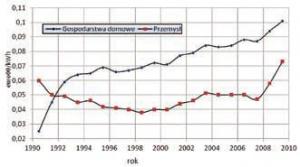 Zmiany cen energii elektrycznej dla gospodarstw domowych i przemysłu w Polsce w latach 1990-2009 [1]