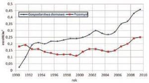 Zmiany cen gazu ziemnego dla gospodarstw domowych i przemysłu w Polsce w latach 1990-2009 [1]
