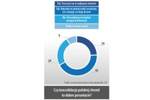 Czy konsolidacja polskiej chemii to dobre posunięcie?