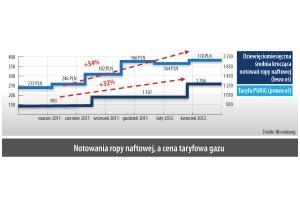 Notowania ropy naftowej, a cena taryfowa gazu