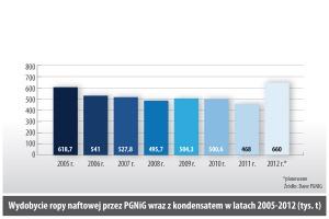 Wydobycie ropy naftowej przez PGNiG wraz z kondensatem w latach 2005-2012 (tys. t)