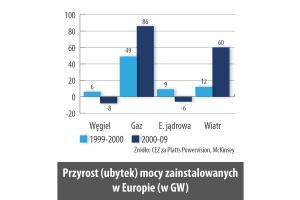 Przyrost (ubytek) mocy zainstalowanych w Europie (w GW)