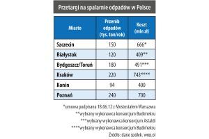 Przetargi na spalarnie odpadów w Polsce