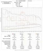 Wykres testów przeprowadzonych na hamowni / foto: GetCar