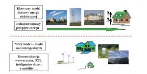 Rys. 1. Ilustracja procesu transformacji krajowego podsektora elektroenergetycznego z modelu klasycznego na model zdecentralizowanego wytwarzania i rozwoju sieci inteligentnych [5]