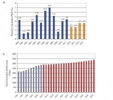 Rys. 2. Prezentacja danych dotyczących a) wykonanego wskaźnika PKB dla Polski w latach 2000–2011 (kolor niebieski) i prognoza na lata 2012–2015 (kolor żółty), b) tendencji zakresie zapotrzebowania na energie elektryczną w państwach UE do roku 2050 [1, 3]