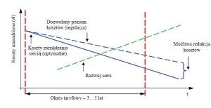 Rys. 3. Schematyczne ujęcie spodziewanych korzyści wynikających z redukcji kosztów wskutek zastosowania innowacyjnych rozwiązań w zarządzaniu siecią [6]