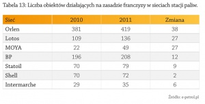 Tabela: Liczba obiektów działających na zasadzie franczyzy w sieciach stacji paliw.