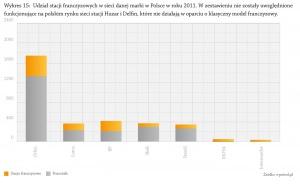 Wykres 15: Udział stacji franczyzowych w sieci danej marki w Polsce w roku 2011. W zestawieniu nie zostały uwzględnione funkcjonujące na polskim rynku sieci stacji Huzar i Delfi n, które nie działają w oparciu o klasyczny model franczyzowy.